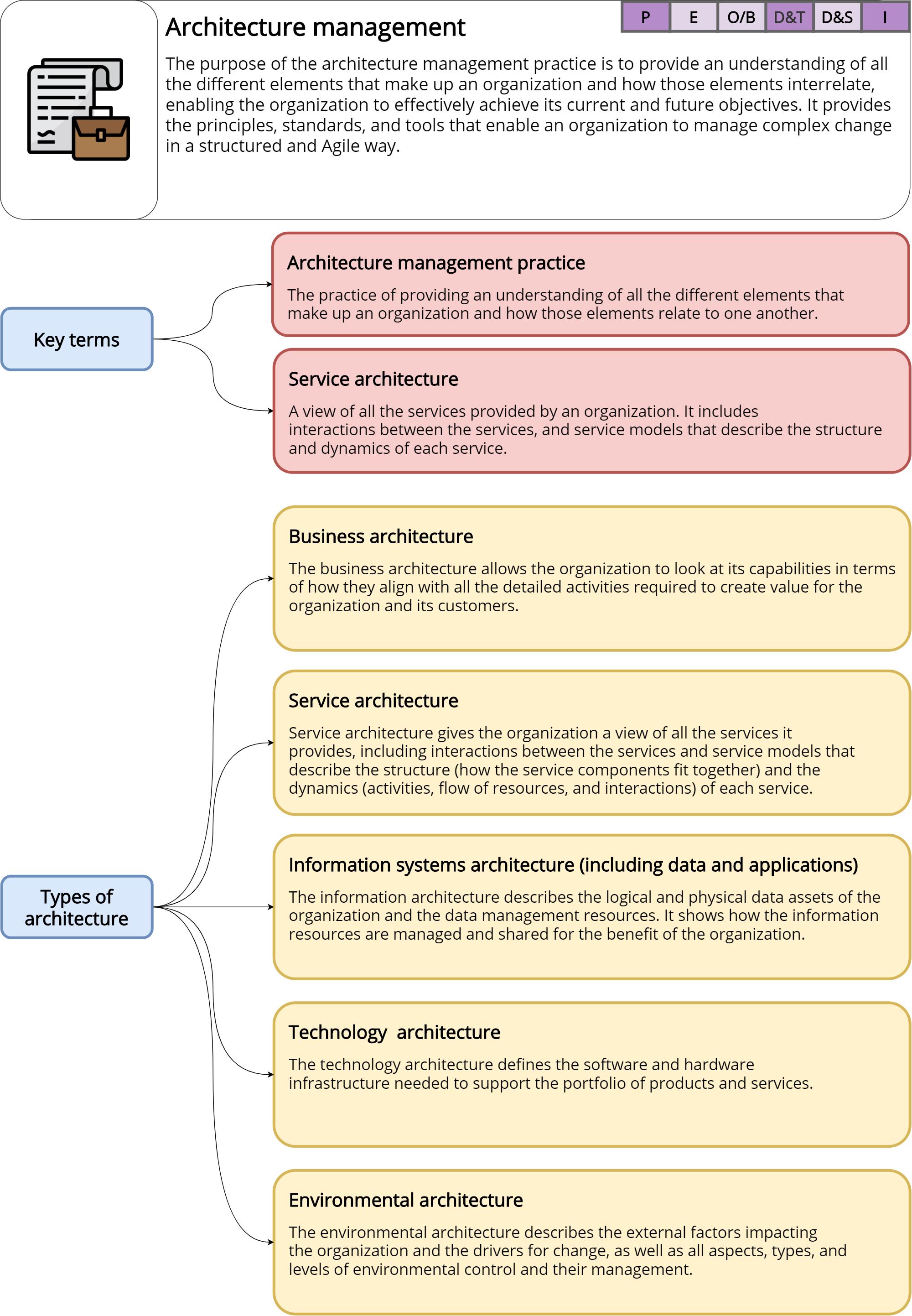 Architecture management – ITILv4