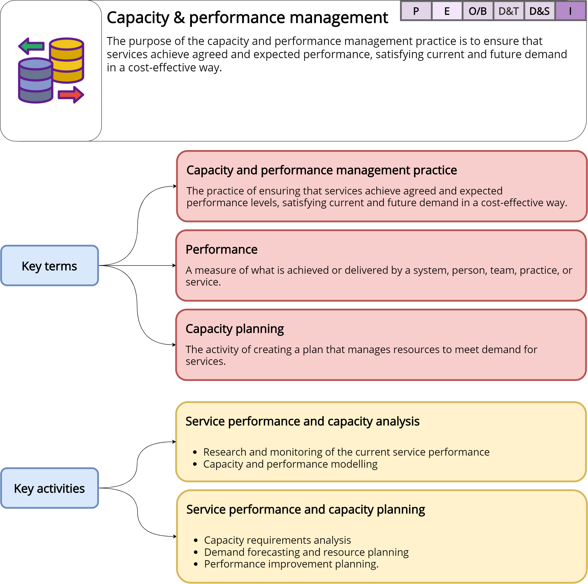 Capacity and performance management – ITILv4