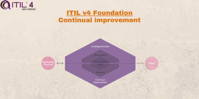 Continual improvement – ITILv4