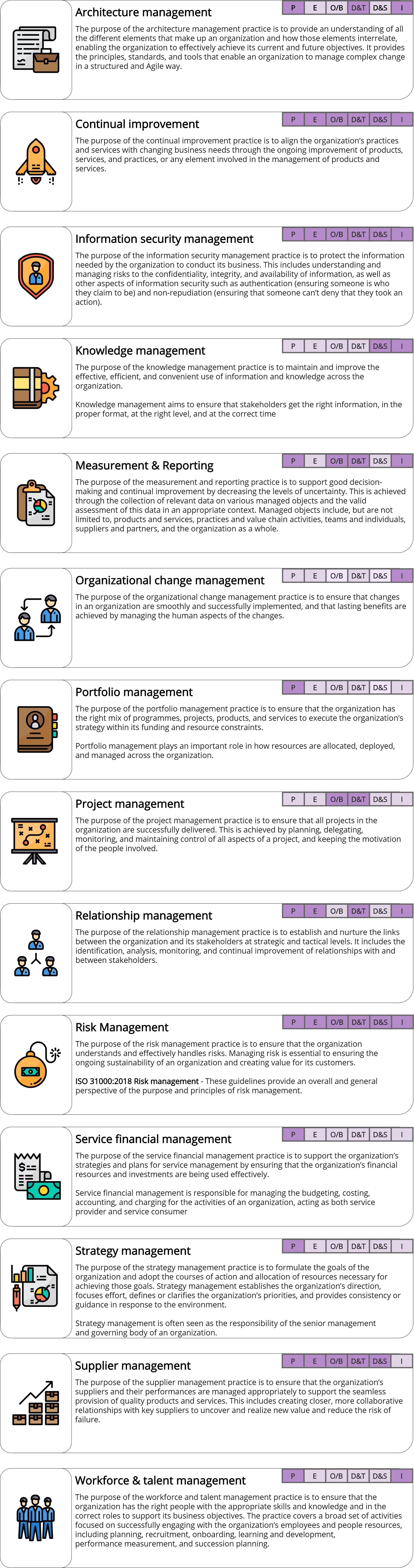 General Management Practices – ITILv4