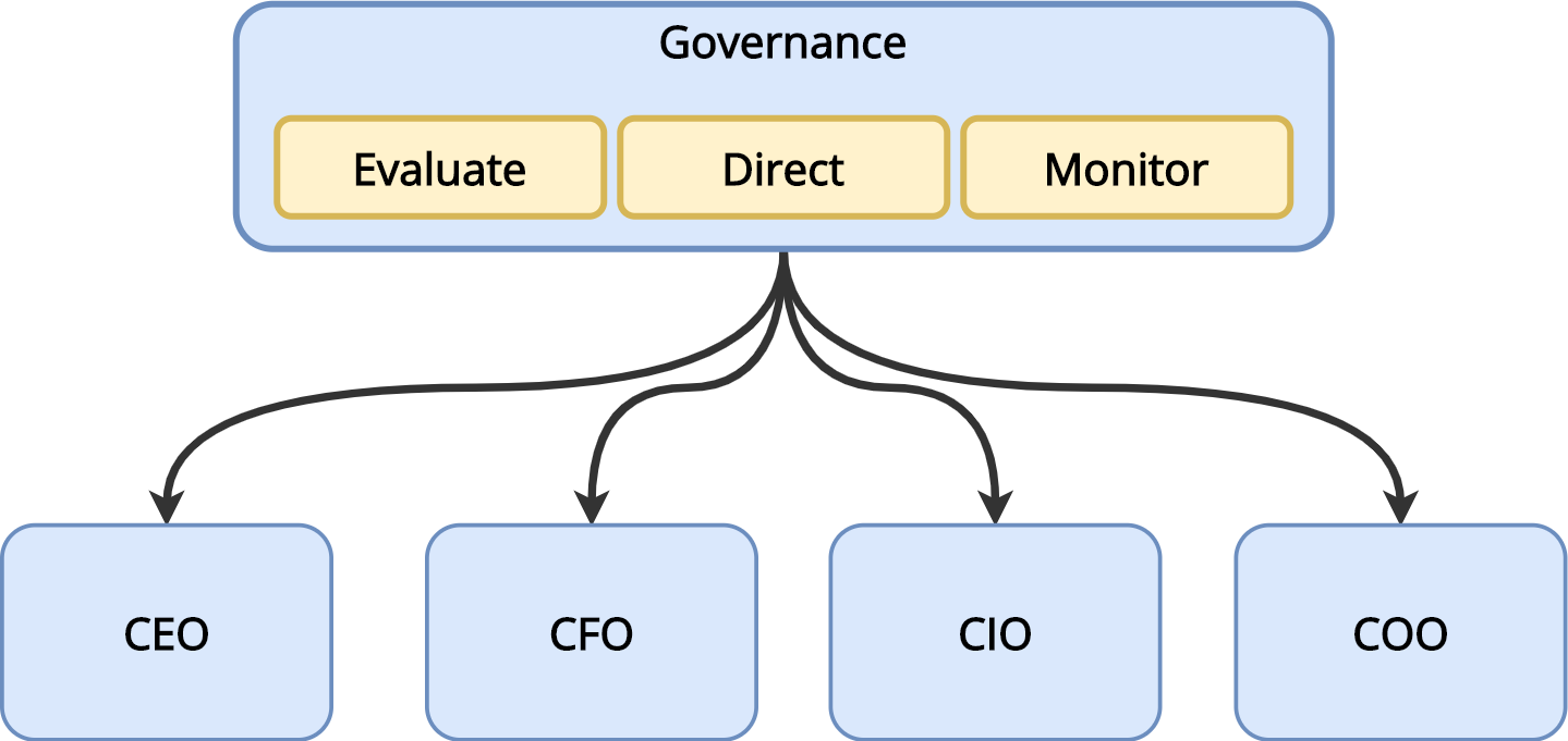 Governance body – ITILv4