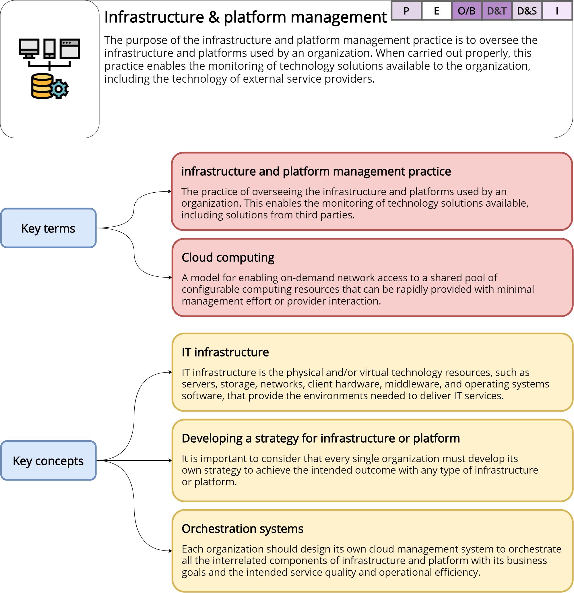 Infrastructure and platform management – ITILv4