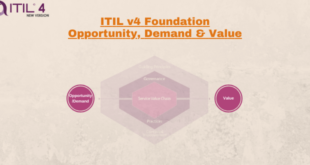 Opportunity Demand and Value – ITIL4