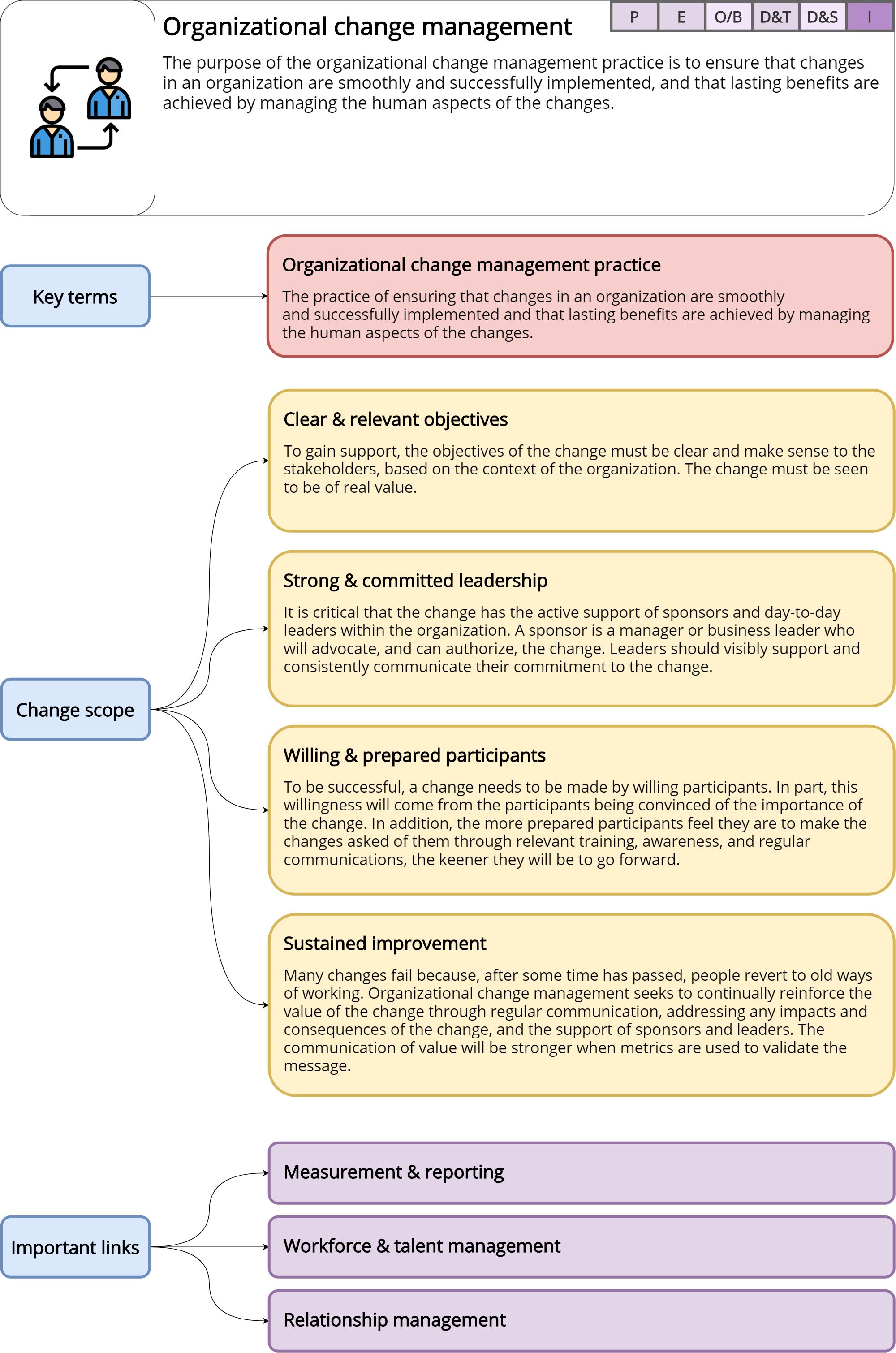 Organizational change management – ITILv4