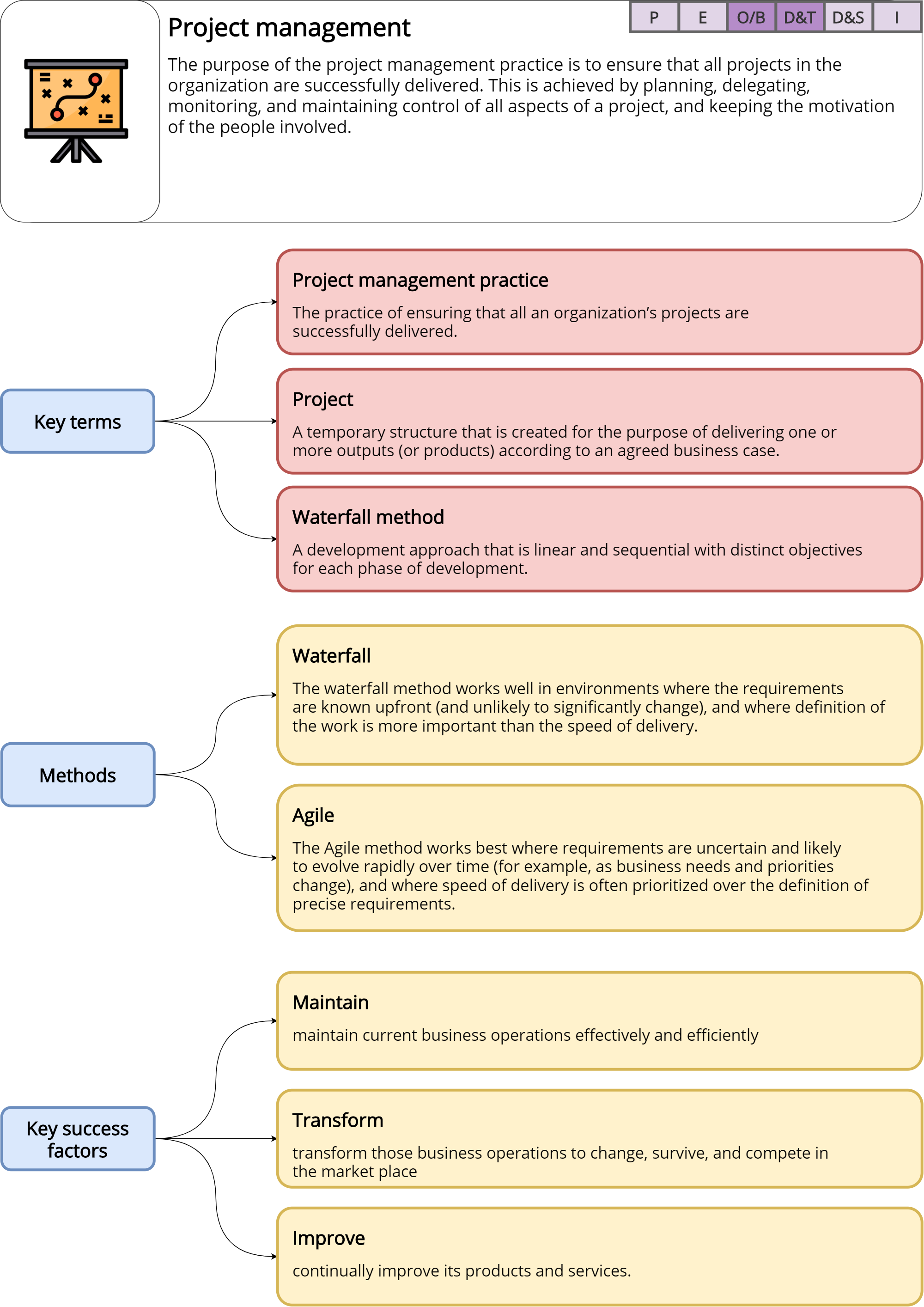 Project management – ITILv4