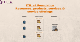ResourcesProductsServicesServiceOffering-ITIL4
