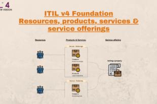 ResourcesProductsServicesServiceOffering-ITIL4