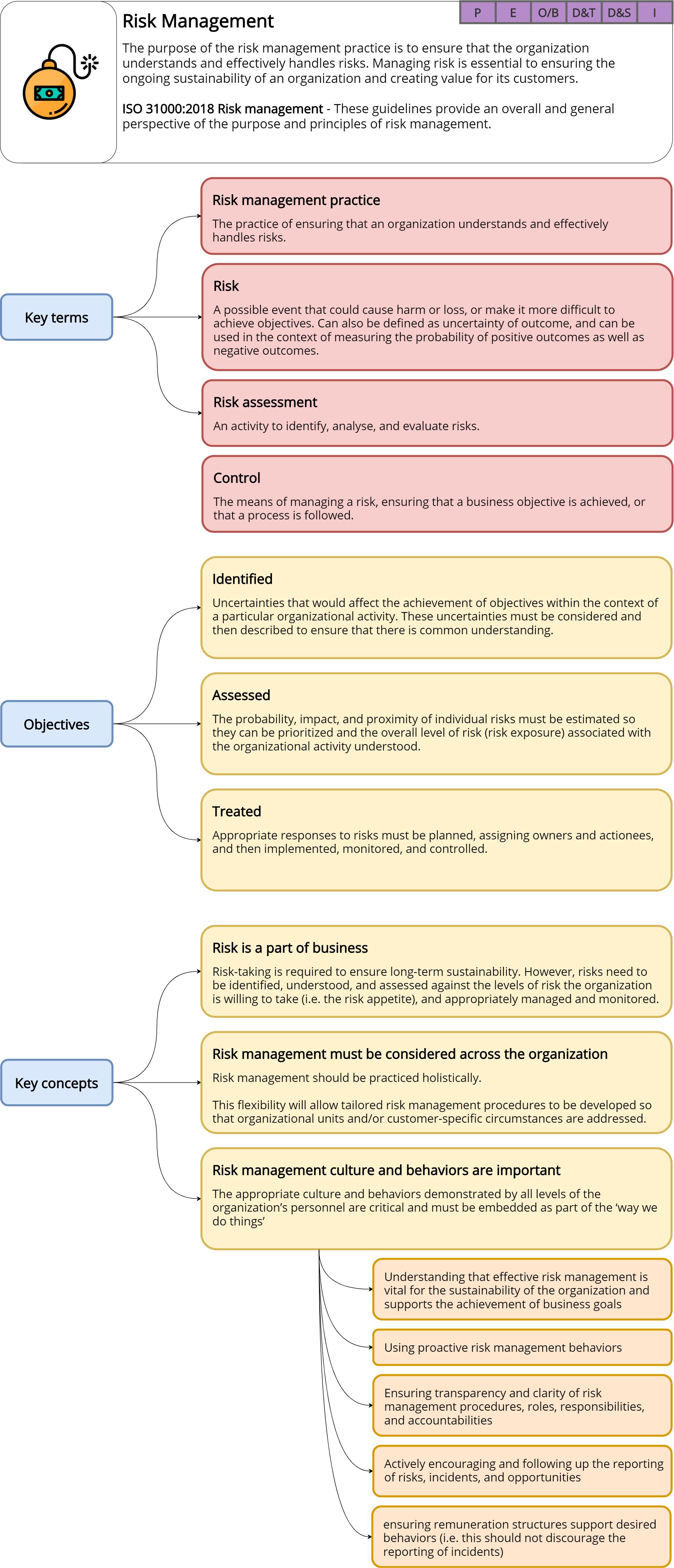 Risk management – ITILv4