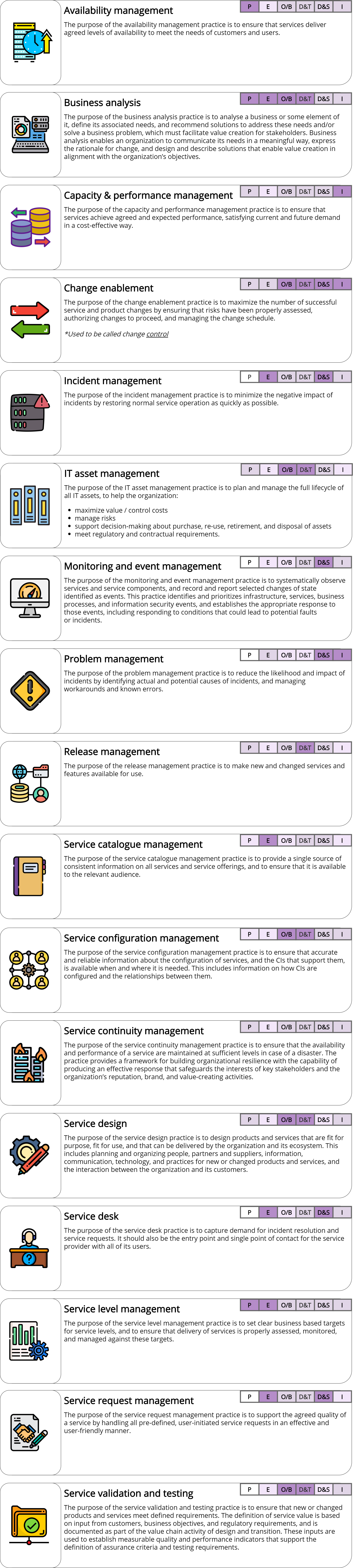 Service Management Practices – ITILv4