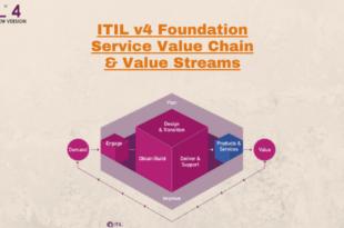 Service Value Chain – Service Value Streams