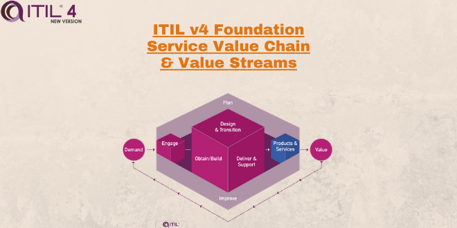 Service Value Chain – Service Value Streams