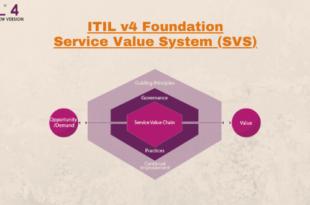 Service Value System (SVS) – ITILv4