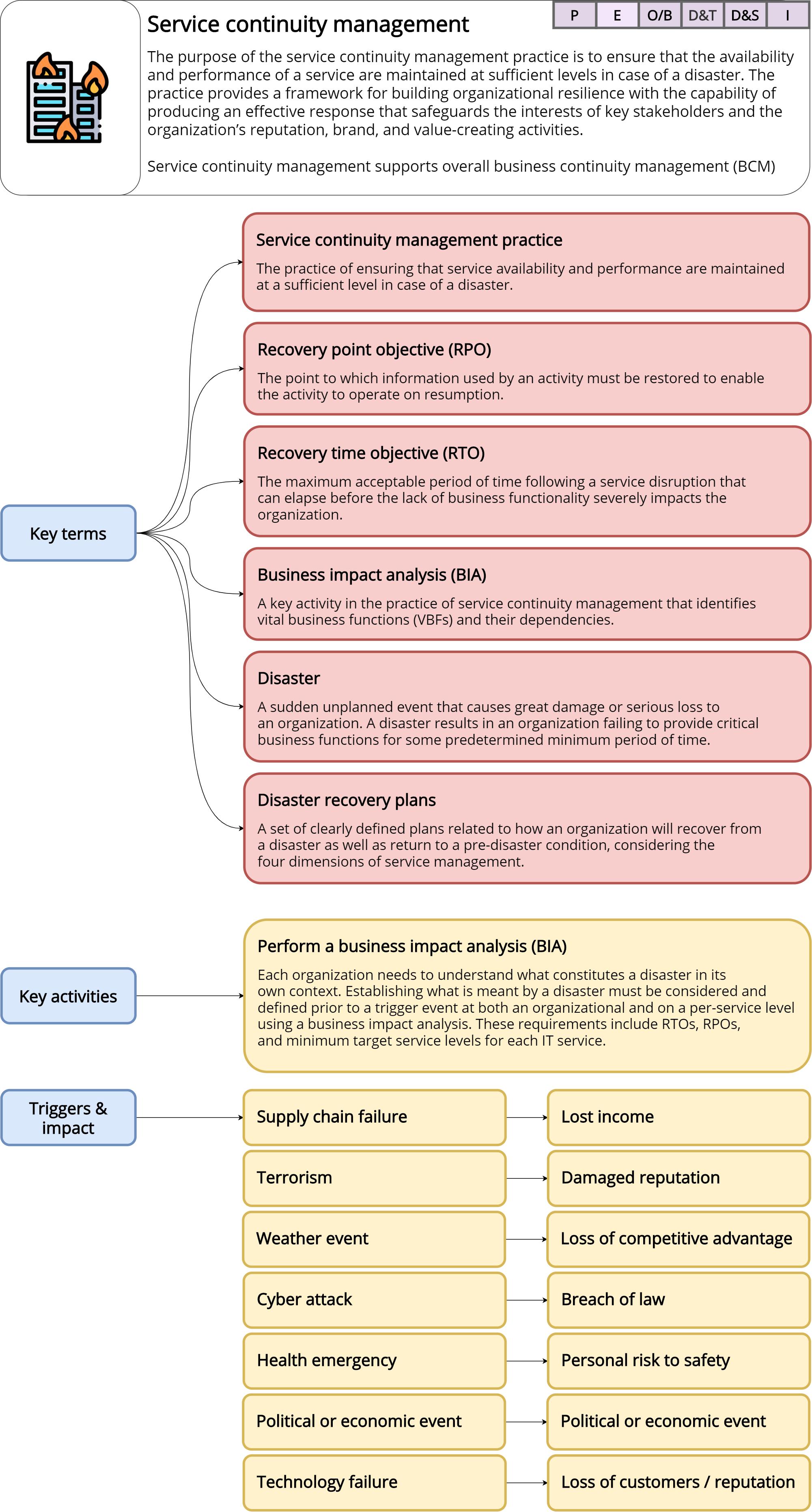 Service continuity management – ITILv4