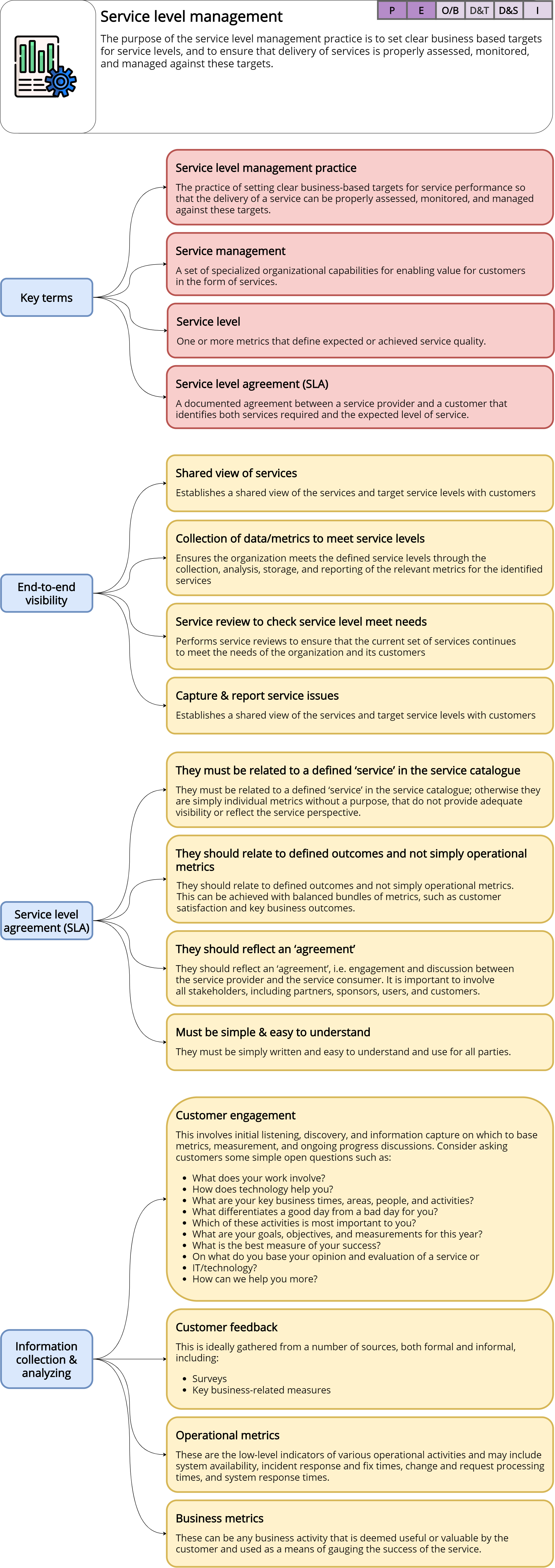Service level management – ITILv4