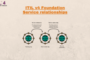 Service relationships – ITIL4