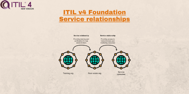Service relationships – ITIL4