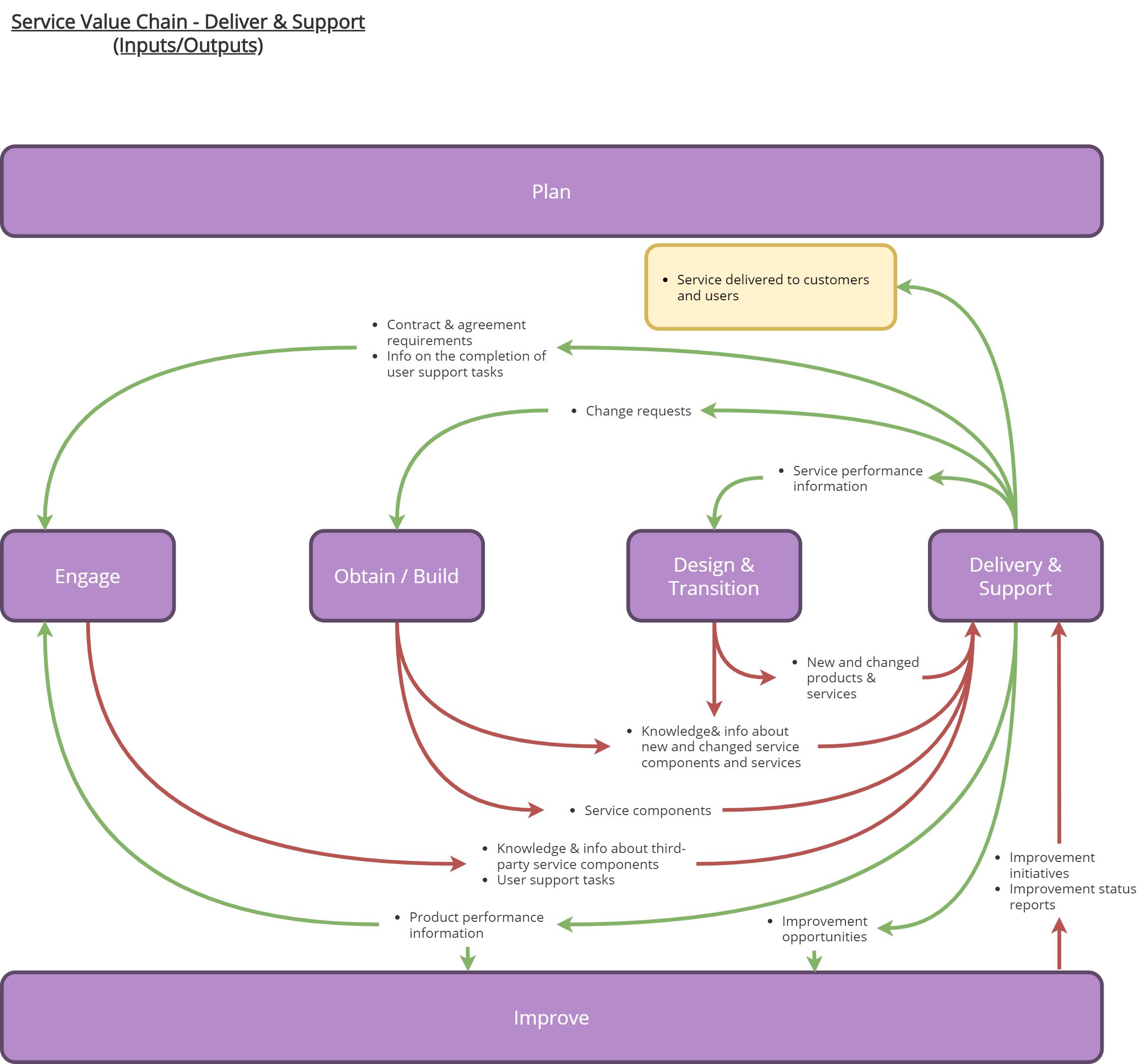 ServiceValueChainDeliverSupport – ITILv4