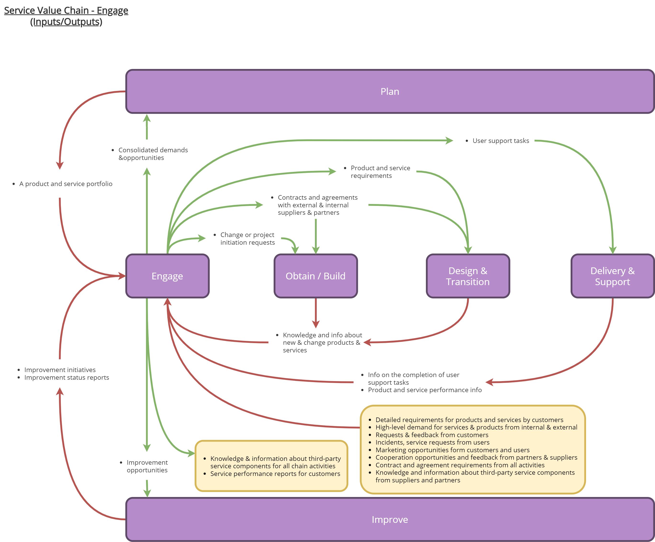 ServiceValueChainEngage – ITILv4