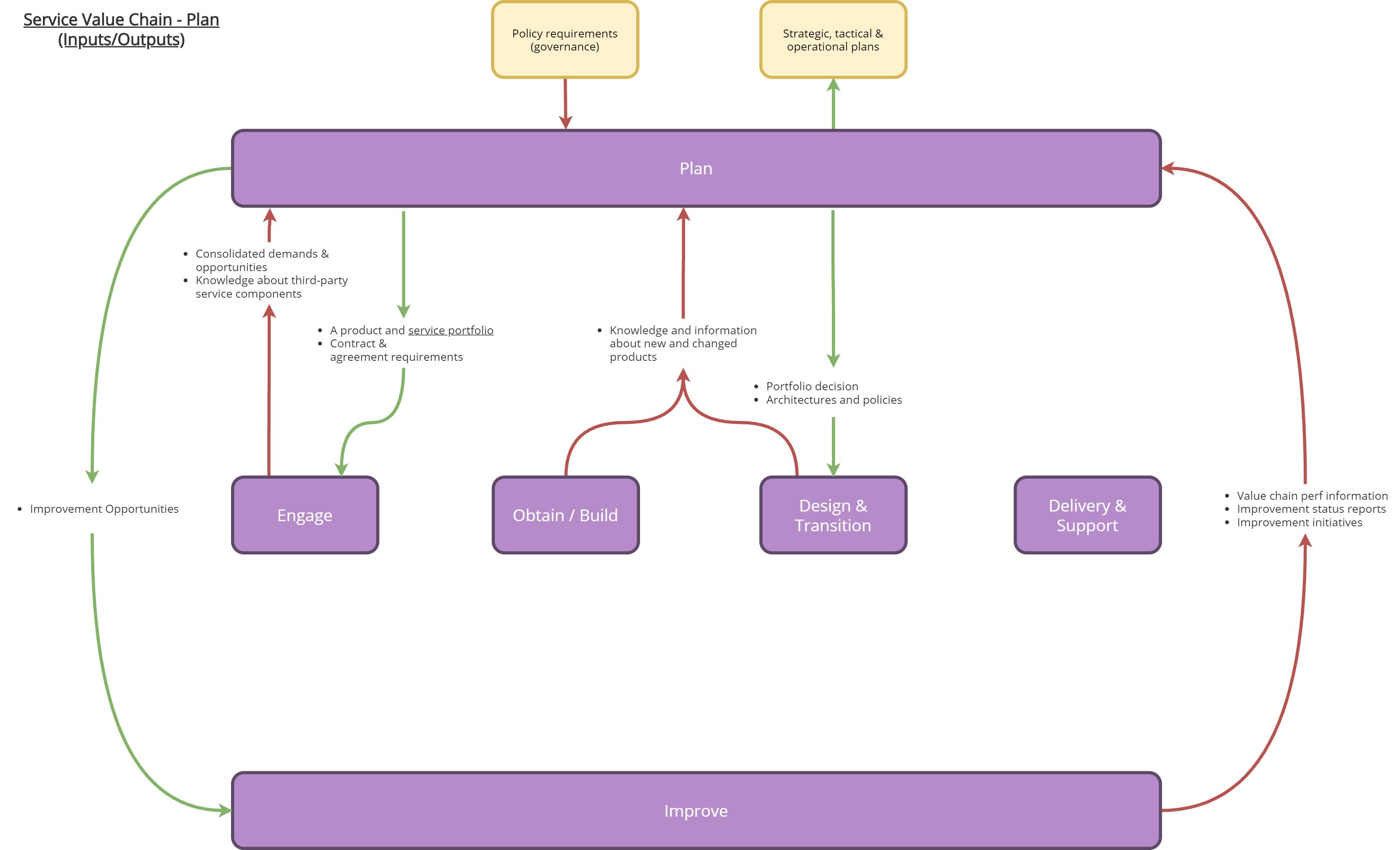 ServiceValueChainPlan – ITILv4