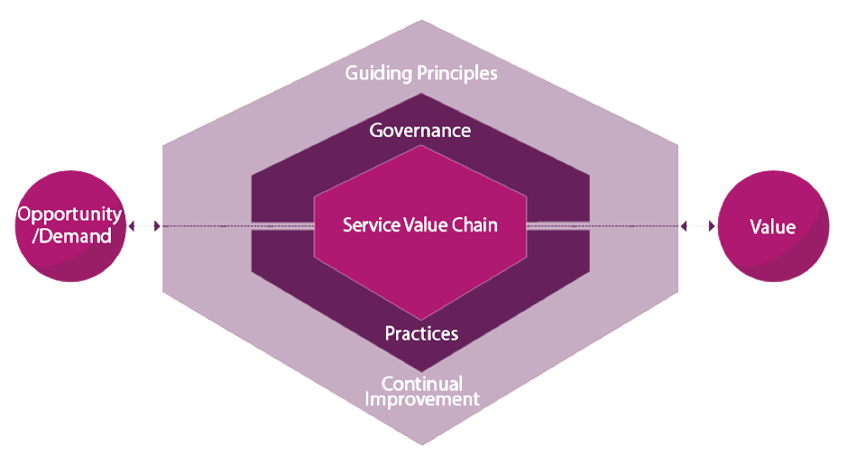 Service Value System