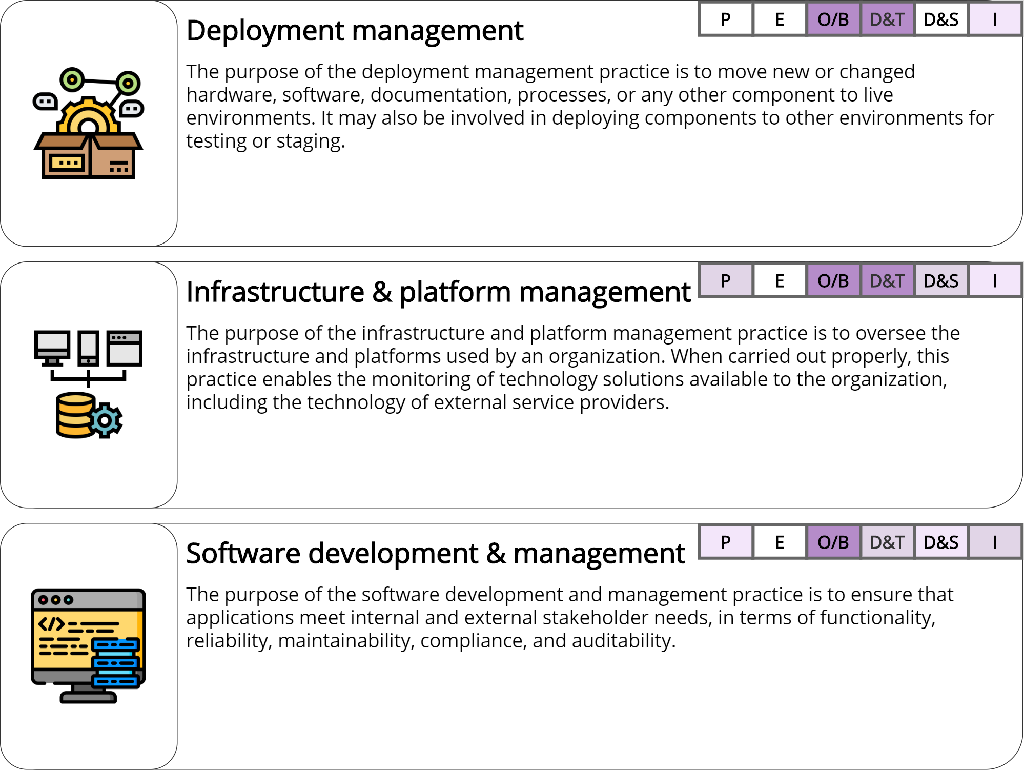 Technical Management Practices – ITILv4