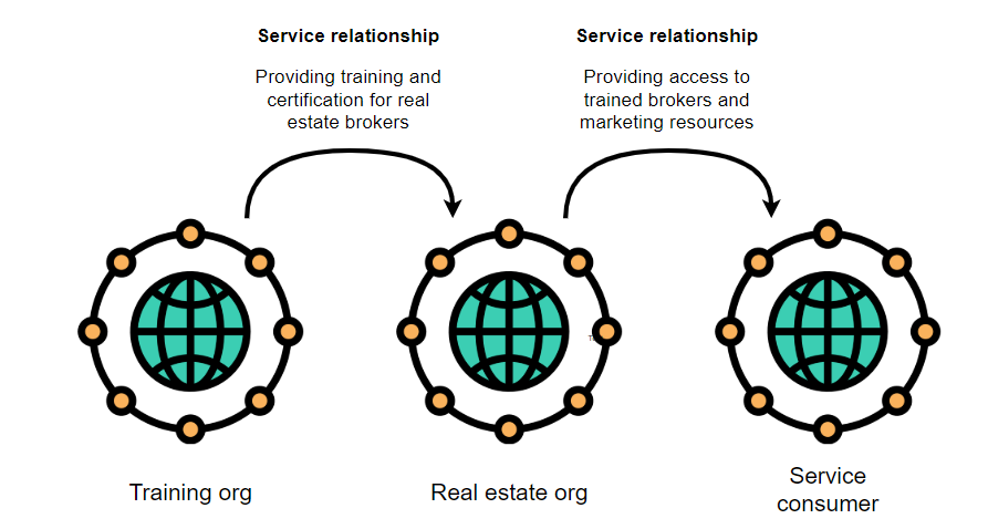 Service relationship model - ITIL4