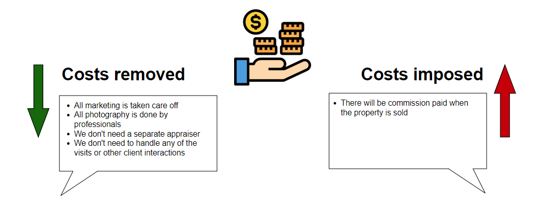 Costs imposed and removed - ITIL4